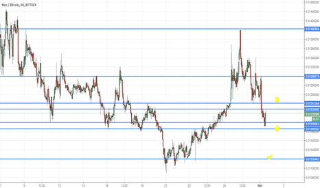 NEOBTC: ride to next s/r level - h4, h1, m15 down trend supports this