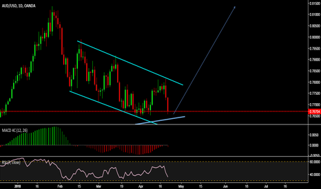 AUDUSD: AUDUSD is setting up for up move