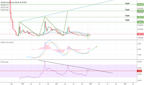 GCRBTC: GCR/BTC Massive Signal