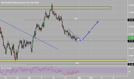 NZDJPY: NZDJPY - Anticipating a move to the upside