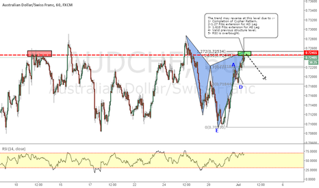 AUDCHF: AUDCHF _ Cypher Pattern Completion