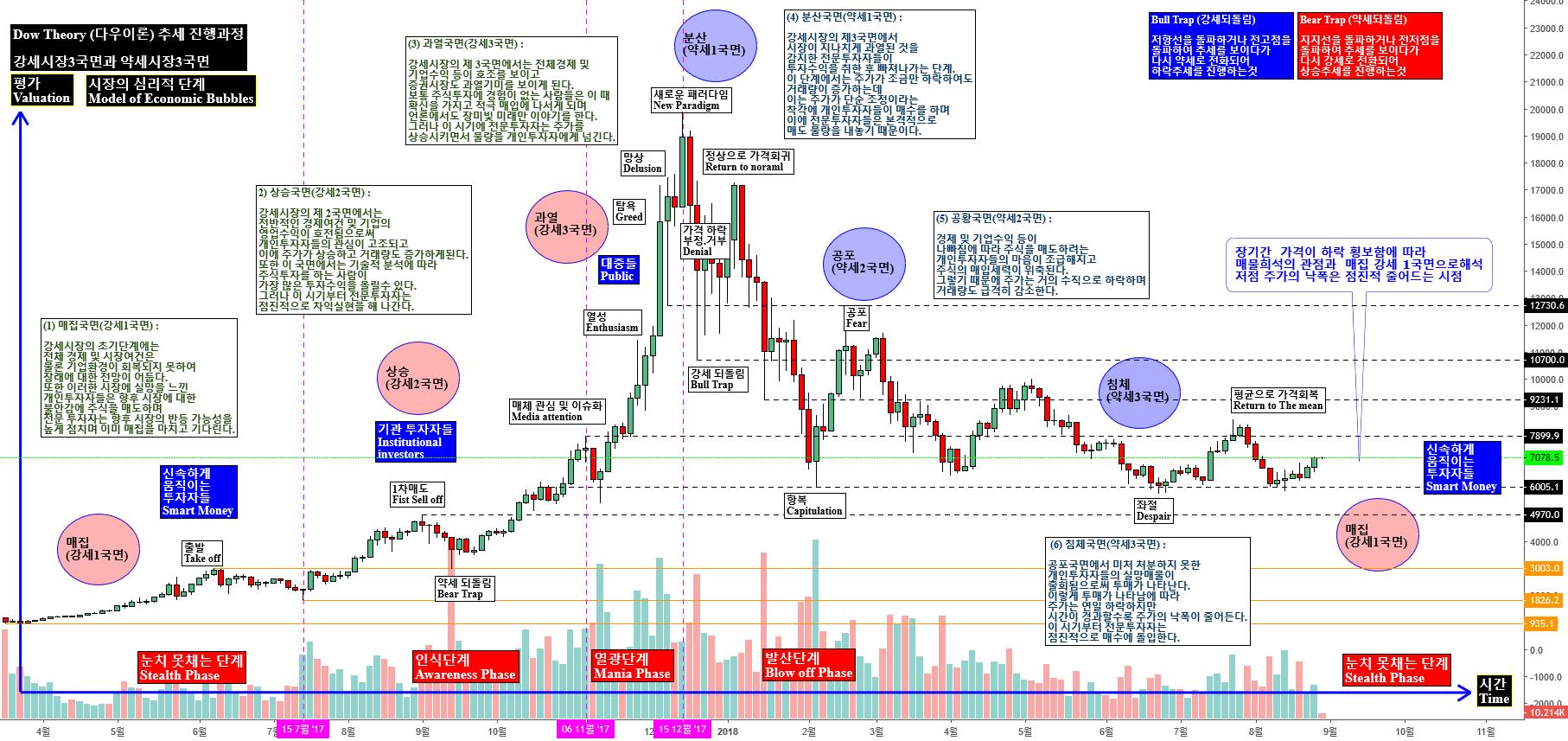 2018-08-29 -비트코인 분석  Dow Theory (다우이론) 추세 진행과정  강세시장3국면과 약세시장3국면