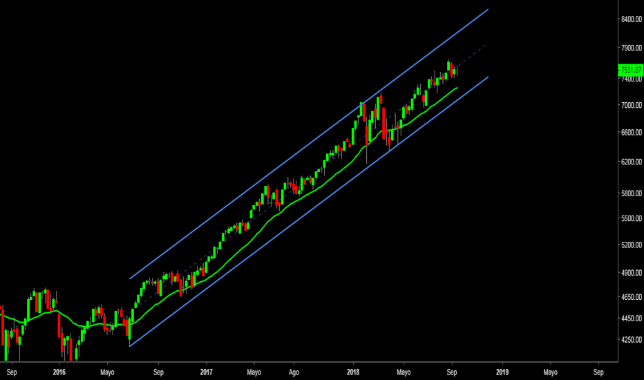 NDX: $NDX #NASDAQ Continúa dentro del canal ascendente