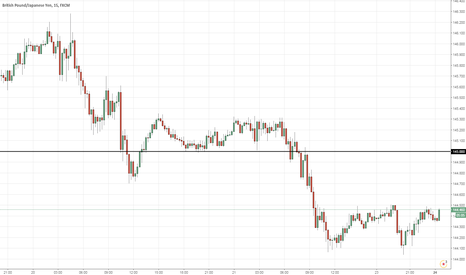 GBPJPY: Sell GBPJPY >145.00 (11PM)