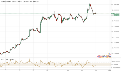 AUDUSD: Trading 101 - AUDUSD Long