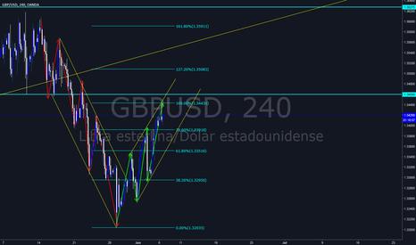 GBPUSD: GBP USD PULLBACK A COMPRA