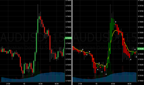 AUDUSD: Fist's Slow Move Heiken Ashi EMA7 Side by Side Comparator