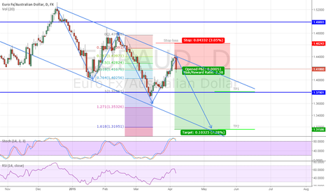 EURAUD: EURAUD D1 - Short feat channel, fibonacci and oscillators