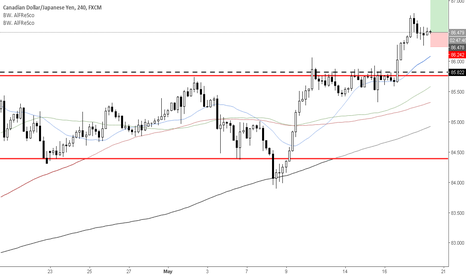 CADJPY: Trend continuation