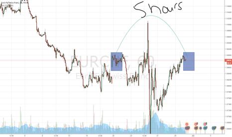 EURCHF: Euro Swissy Short Trade