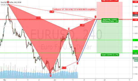 EURUSD: High Probability trade - Gartley - EURUSD