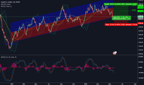 XAUUSD: Gold - Playing The Regression Channel: Long Positions
