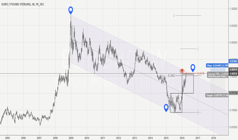 EURGBP: EurGbp Short Idea. Double bottom target reached.
