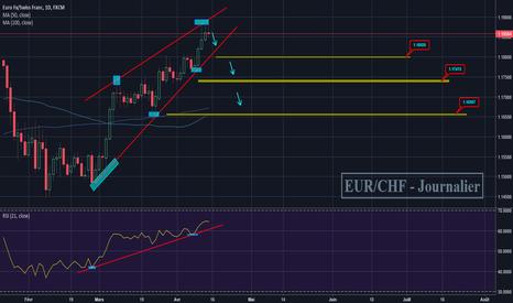 EURCHF: EUR/CHF - Journalier