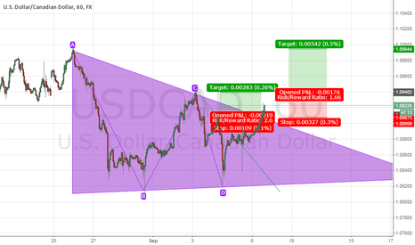 USDCAD: usd cad buy Zone