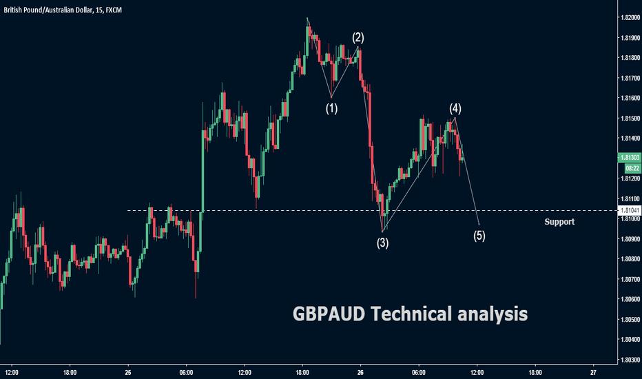 GBPAUD: GBP/AUD Technical analysis