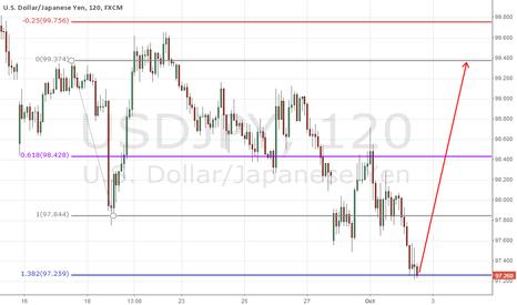 USDJPY: yen.90