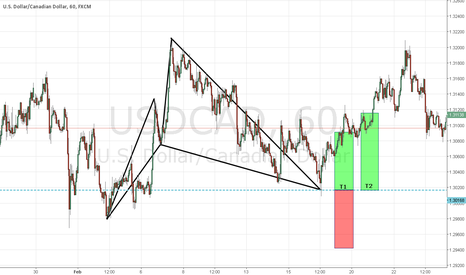 USDCAD: CYPHERMANIA : SILENT WEEK RESULTS : C4