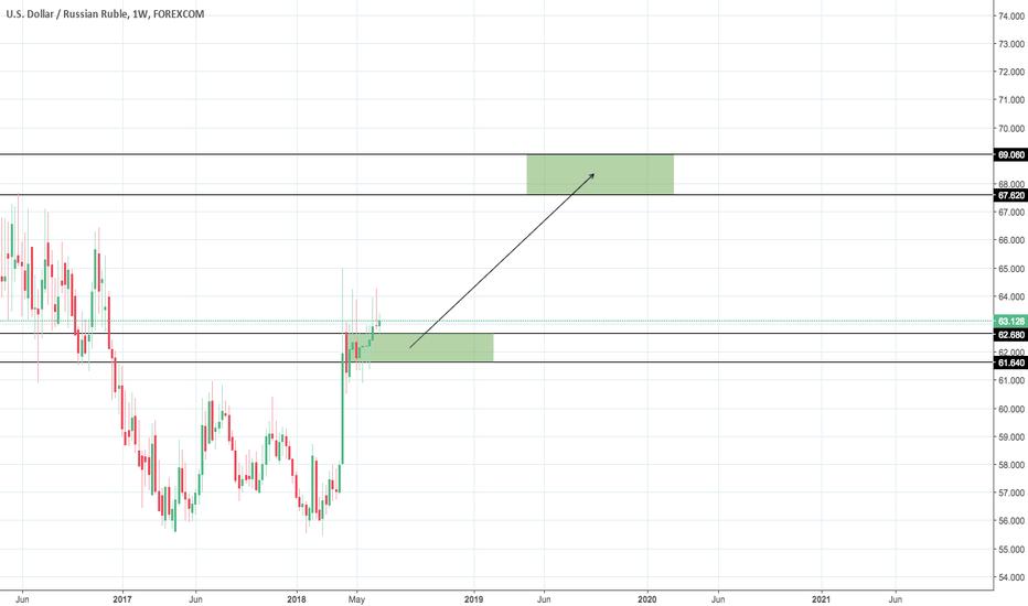 USDRUB: USD/RUB Scenario #1