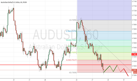 AUDUSD: purchase to the level 0.76000
