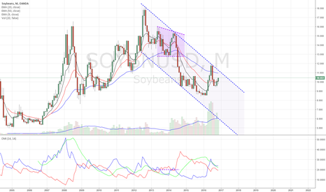 SOYBNUSD: Soybean staging for another run at resistance