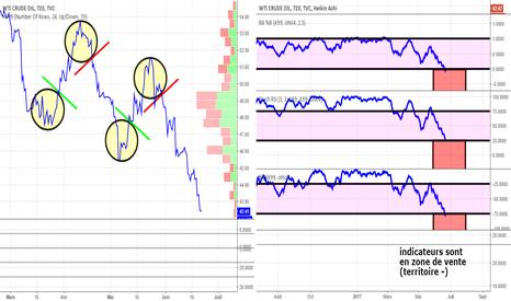 USOIL: pétrole brut (H12) confirme que ce marché peut tomber + loin!
