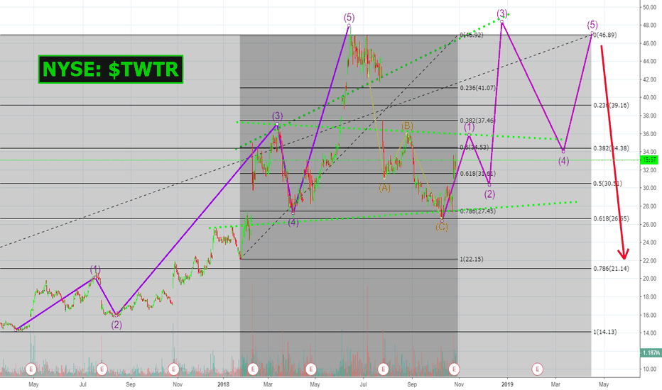 TWTR: The MOST BULLISH case that we can see for NYSE: $TWTR | #Twitter