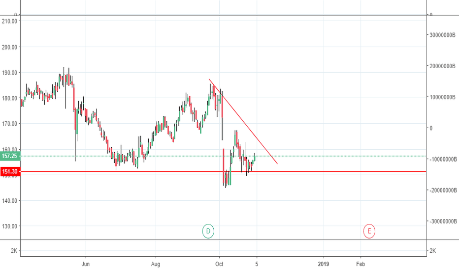 ONGC: triangle formation