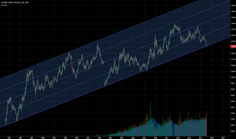 TY1!: Does this line holds 10 year treasury?