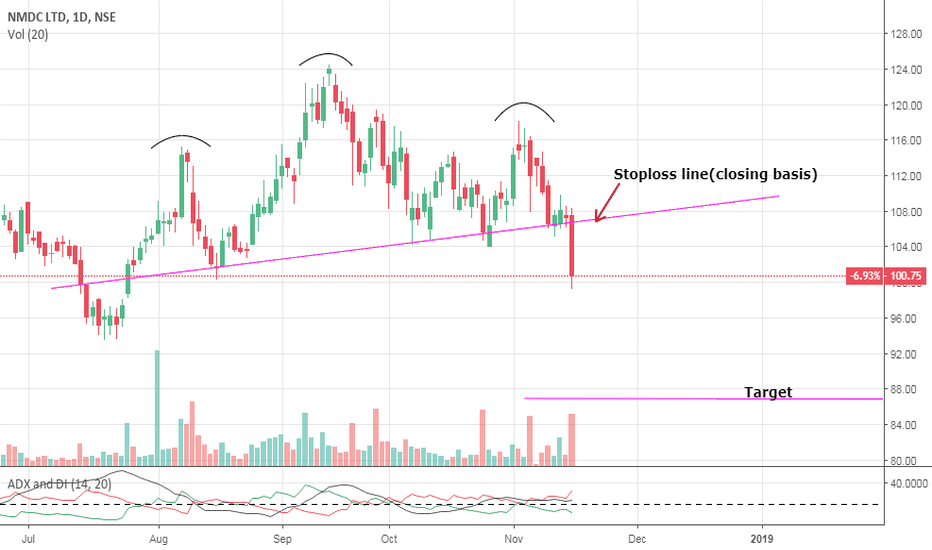 NMDC: NMDC- Short term view- Bearish