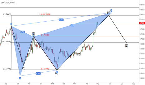 GBPCAD: Bearish butterfly/5-0 GBPCAD