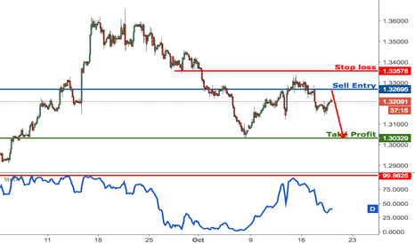 GBPUSD: GBPUSD dropping nicely from resistance, remain bearish