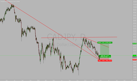 CADJPY: Good Entry For CADJPY
