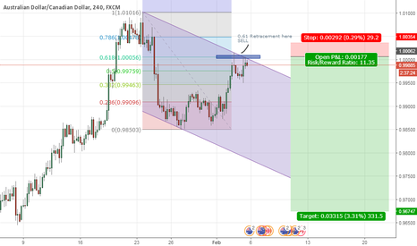 AUDCAD: Sell at 0.61 Retracement