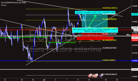 EURGBP: Estructura de triangulo