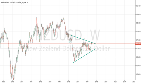 NZDUSD: short set up