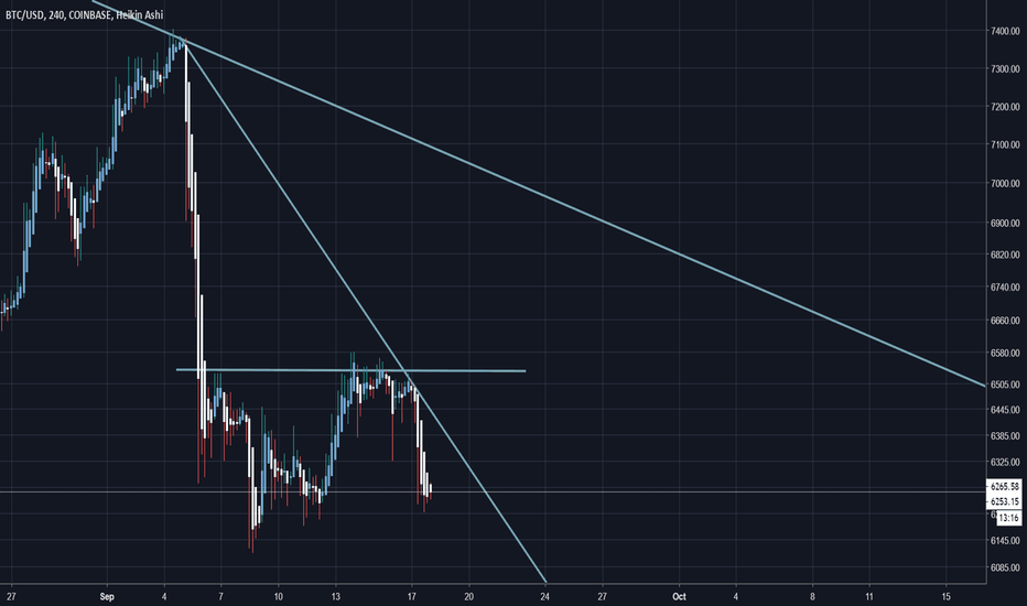 BTCUSD: Bitcoin Price Analysis: Re-Test Before Move Up?