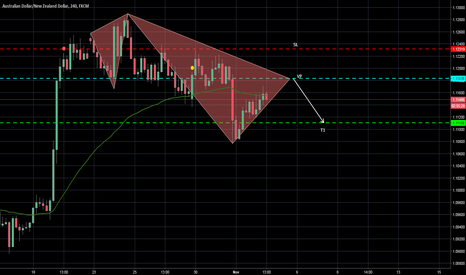 AUDNZD: POTENTIAL BEARISH 5-0