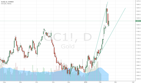 GC1!: Loving Gold but short term overbought
