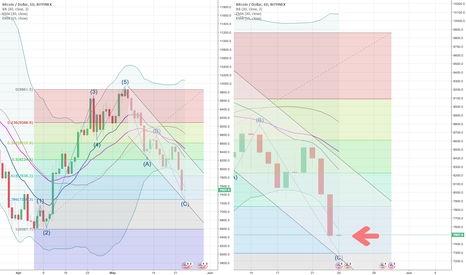 BTCUSD: Is It The END of CORRECTION for Bitcoin?