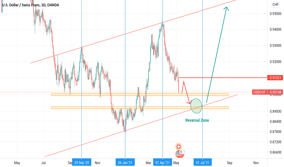 Forecast | USDCHF | W2 May - Correction and Fall Again !