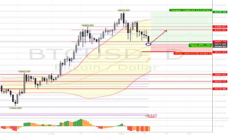 BTCUSD: Key level to get long Bitcoin is 3900