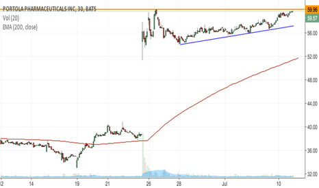 PTLA: PTLA will could breakout if it crosses the previous high of $60