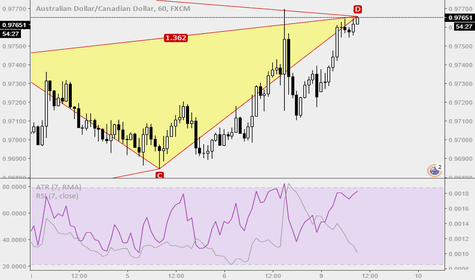 AUDCAD: Trade Ideas Positions: AUDCAD H1 Gartley Type 2