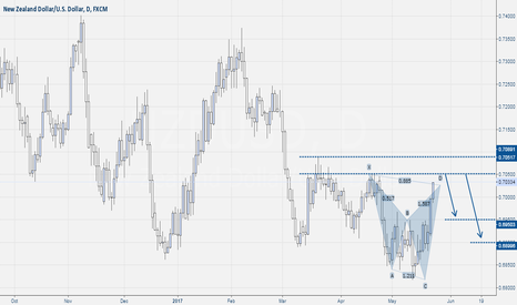 NZDUSD: Nzd/Usd Sell Shark Pattern