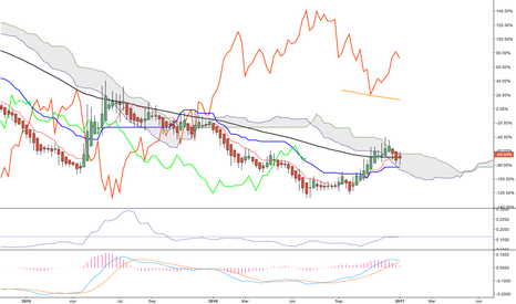 DE10Y: Euro Bund thoughts and view!!!