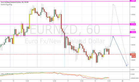 EURNZD: EURNZD H1 expect drop after retrace up [NL-X]