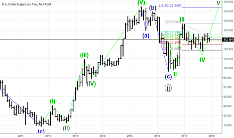 USDJPY: usd/jpy wave anali