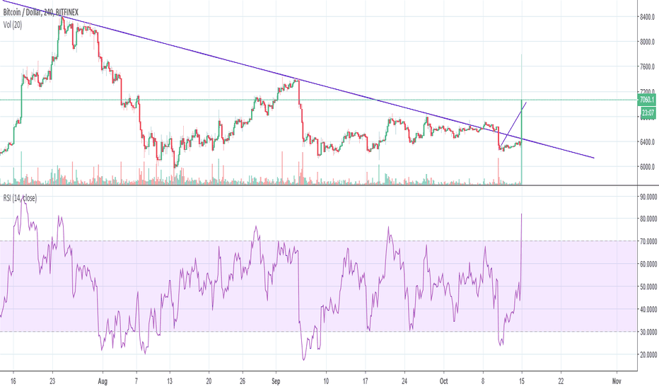 BTCUSD: INSANE BREAKOUT JUST LIKE I GUARENTEED AND PROMISED YOU GUYS!!!!