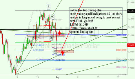 USDCAD: usdcad face two trading plan